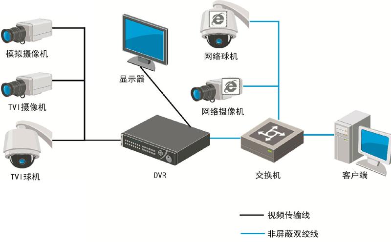 安防监控系统图